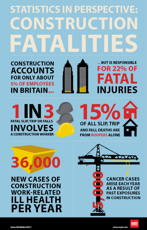 scaffolding safety -construction-statistics