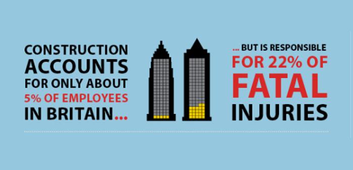 Safer Scaffolding - Shocking UK Construction Statistics